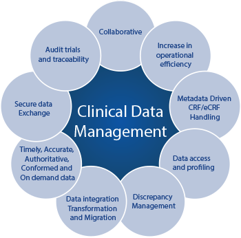 Clinical Project Management | Study Management | Trial ...